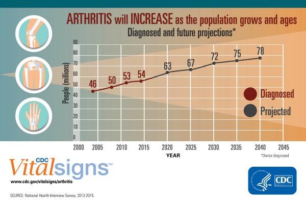 3-primary-types-of-arthritis